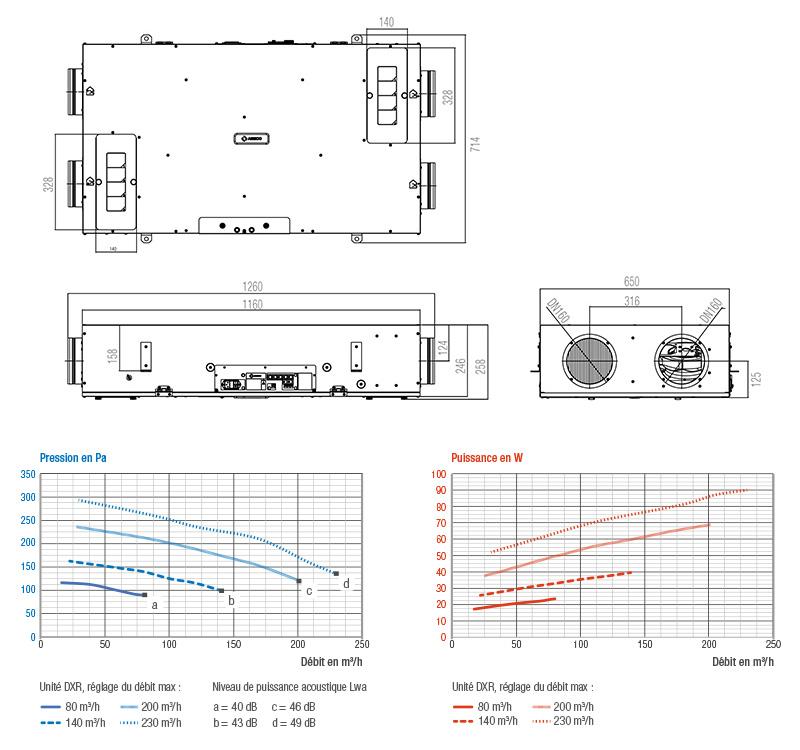 DXR - Double flux avec modulation des débits pour une installation en faux plafond - Aéraulique dimensions