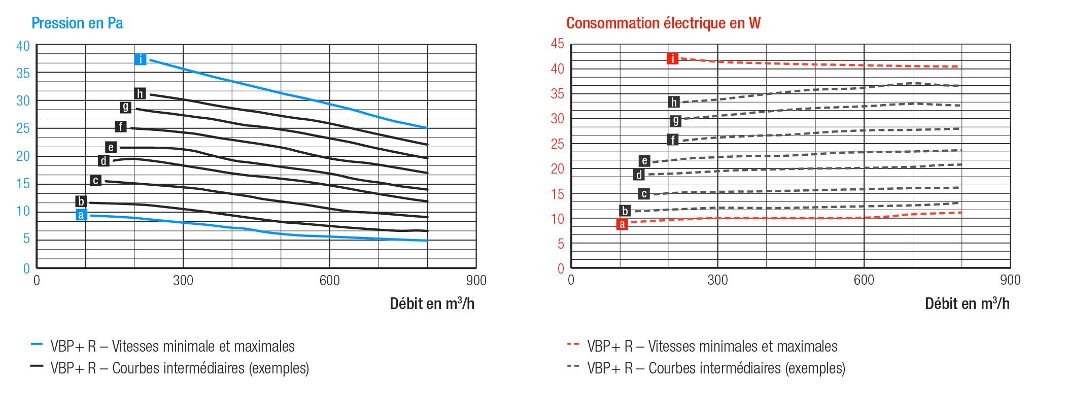 Ventilateur d'assistance pour ventilation hybride VBP+R aeraulique dimensions